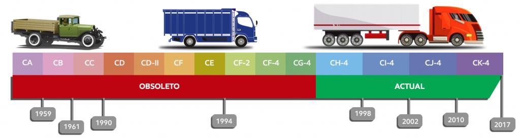 Clasificación de calidad API para motores a diésel