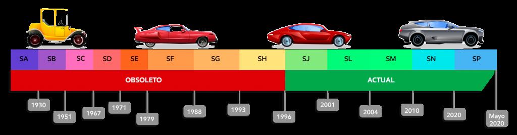 Clasificación de calidad API para motores a gasolina